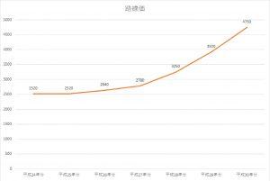 路線価グラフ